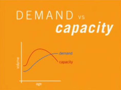 Gráfico demanda versus capacidade