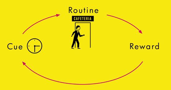 O loop do hábito.