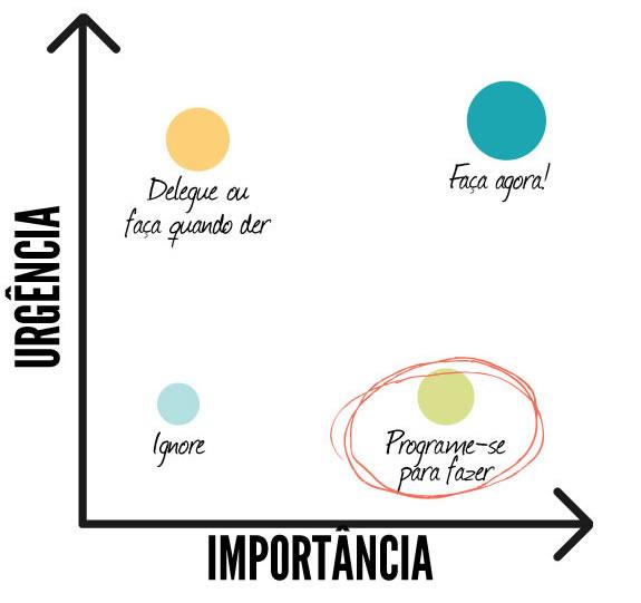 Matriz-Prioridade para metas