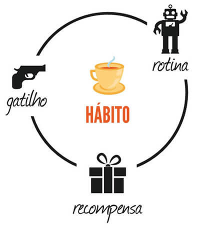 Ciclo do hábito para metas
