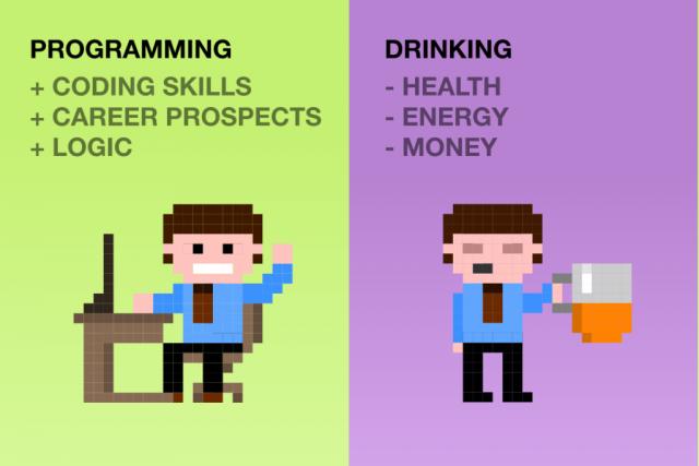 Programar: habilidades lógicas, de código, de carreira. Beber: afeta saúde, energia, dinheiro.