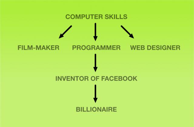 Habilidades no computador podem te tornar um bilionário