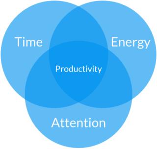 Pessoas produtivas sabem como efetivamente administrar três variáveis: tempo, energia e atenção.