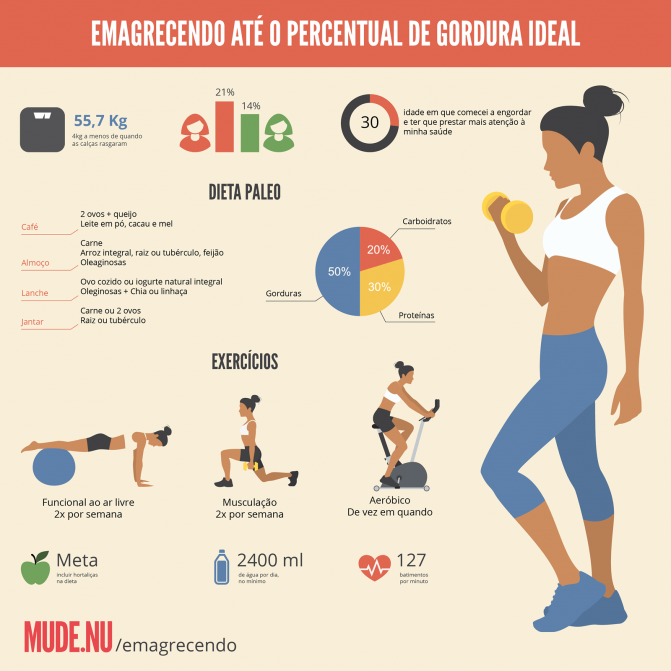 Emagrecendo com saúde: Infográfico