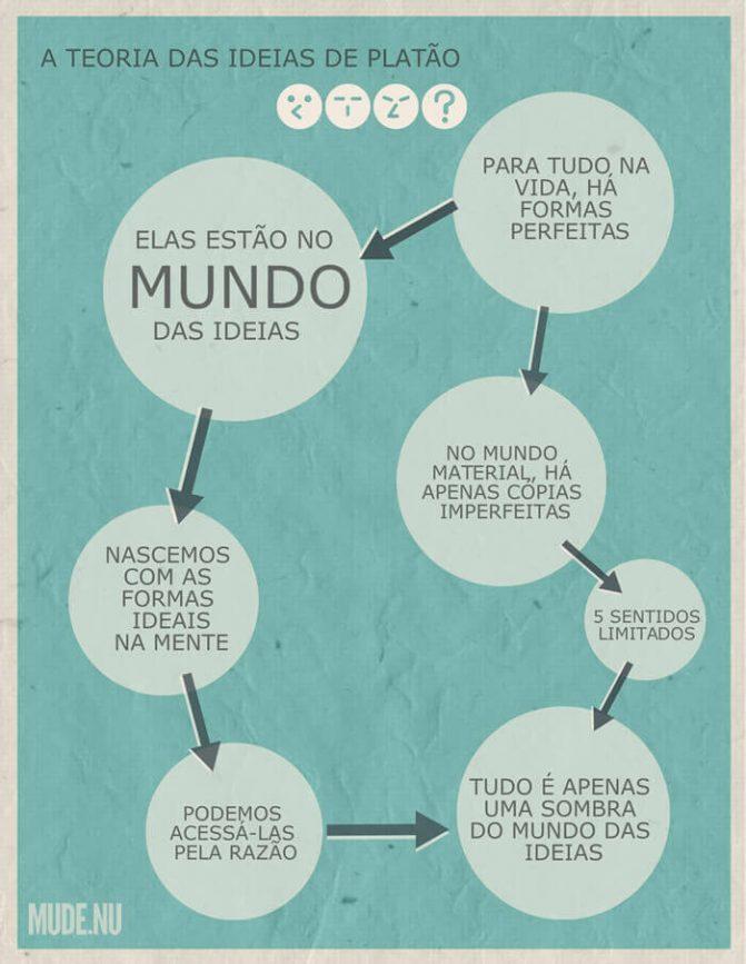 Teoria das Ideias de Platão - Infográfico