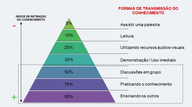 Como aprender com a Pirâmide da Aprendizagem