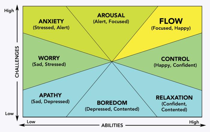 Gráfico do Estado de Flow
